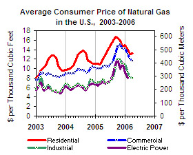 Rising Gas Prices Graph
